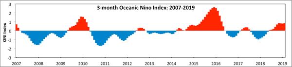 3 month oceanic Nino Index 2007-2019
